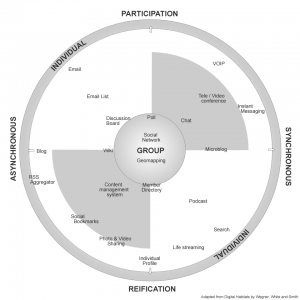 New tools on the Digital Habitats technology landscape diagram